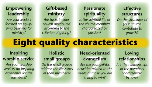 The quality characteristics of Natural Church Development. (Copyright NCD)